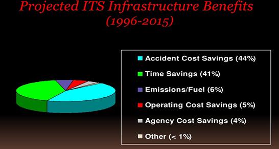 New%20Mag%2F%D9%85%D8%B9%D9%85%D8%A7%D8%B1%DB%8C%2Fintelligent%20city%2Fits%2F7 آشنایی با سیستم حمل و نقل هوشمند یا ITS